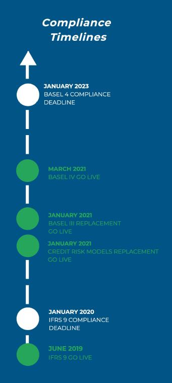 Customer Case Study- Credit Risk- Compliance Timelines