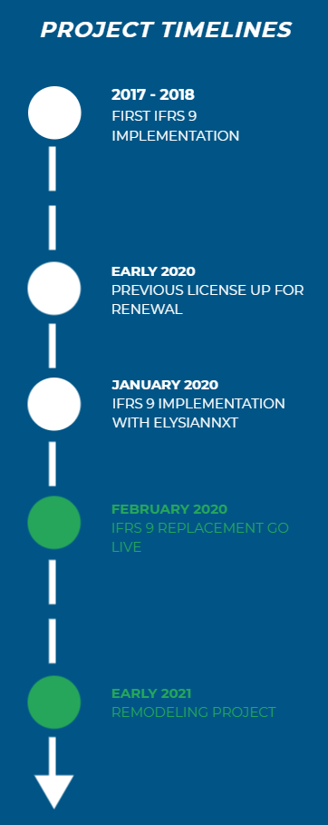 IFRS 9 Replacement Case Study- Project Timelines
