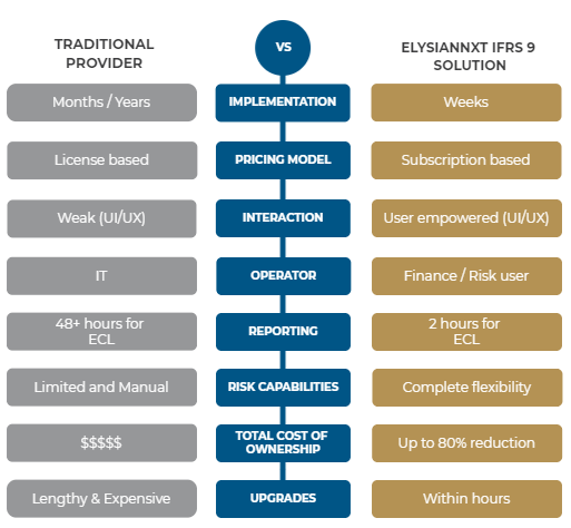 IFRS 9 Replacement Case Study- What Makes Us Different