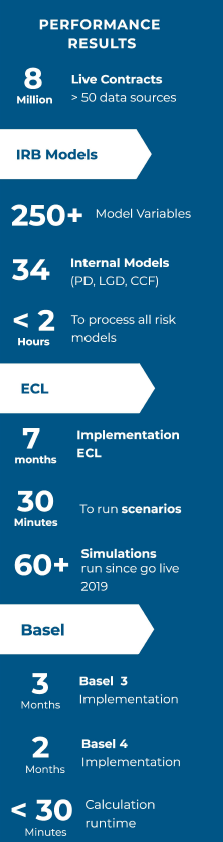 Customer Case Study- Credit Risk- Performance Results